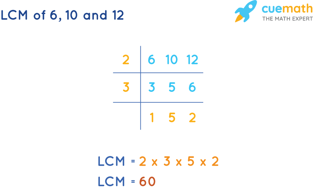 LCM of 6, 10 and 12 by Common Division Method