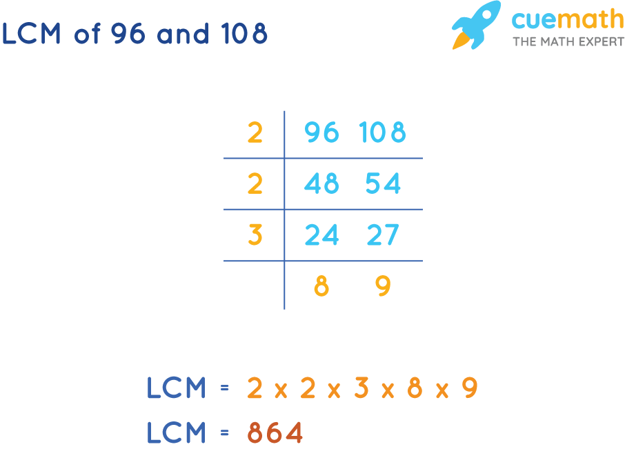 LCM of 96 and 108 by Common Division Method