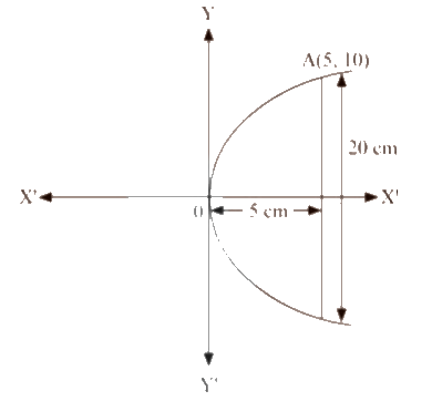 If a parabolic reflector is 20 cm in diameter and 5 cm deep, find the focus