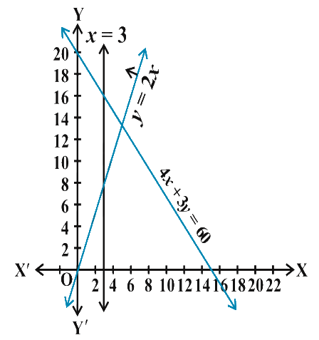 Solve the following system of inequalities graphically 4x + 3y ≤ 60