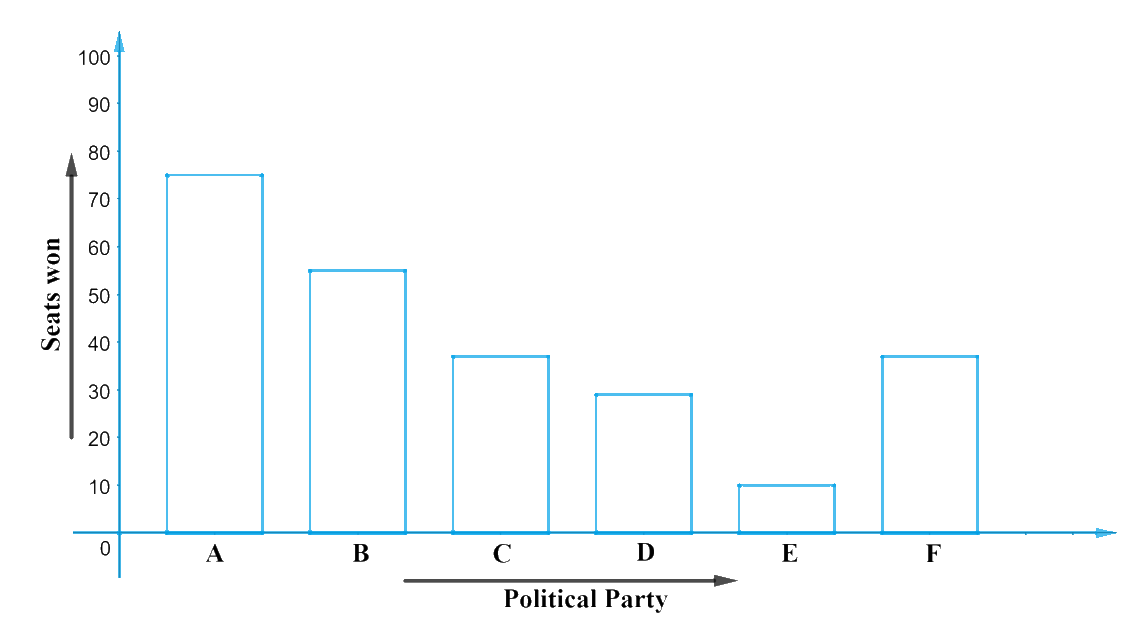 Given below are the seats won by different political parties in the polling outcome of a state assembly elections: (i) Draw a bar graph to represent the polling results. (ii) Which political party won the maximum number of seats?