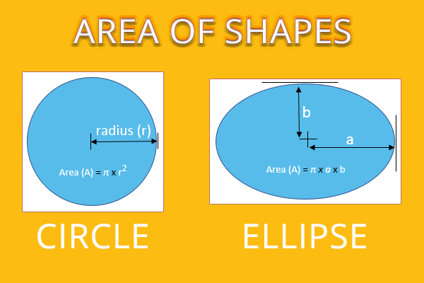 Area of shapes: formula for area of circle and area of ellipse