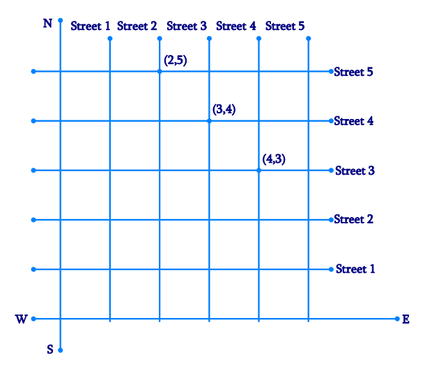 (Street Plan): A city has two main roads which cross each other at the center of the city. These two roads are along the North-South direction and East-West direction. All the other streets of the city run parallel to these roads and are 200 m apart. There are 5 streets in each direction. Using 1cm = 200 m, draw a model of the city on your notebook. Represent the roads/streets by single lines. There are many cross- streets in your model. A particular cross-street is made by two streets, one running in the North-South direction and another in the East-West direction. Each cross street is referred to in the following manner: If the 2nd street running in the North-South direction and 5th in the East-West direction meet at some crossing, then we will call this cross-street (2, 5). Using this convention, find: (i) How many cross - streets can be referred to as (4, 3). (ii) How many cross - streets can be referred to as (3, 4).