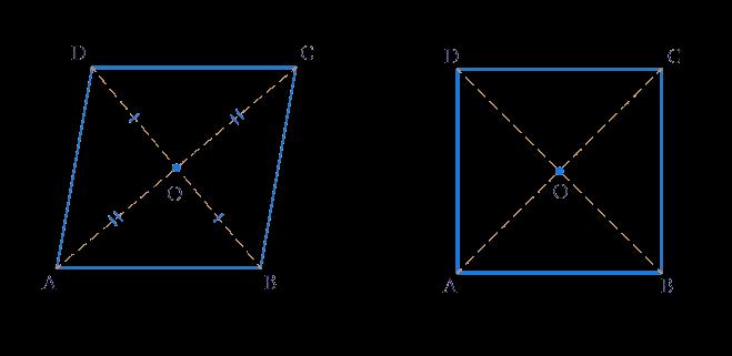 Rhombus and Square