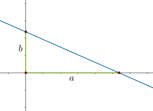 Line intercepting x and y axes