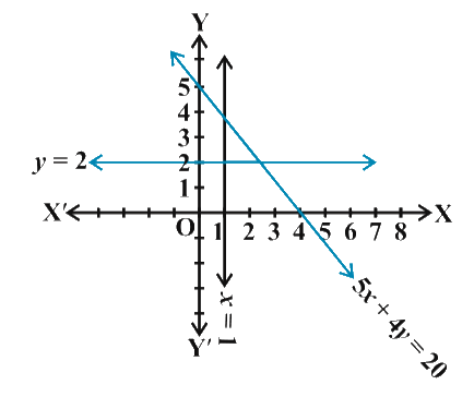 Solve the following system of inequalities graphically: 5x + 4 y ≤ 20