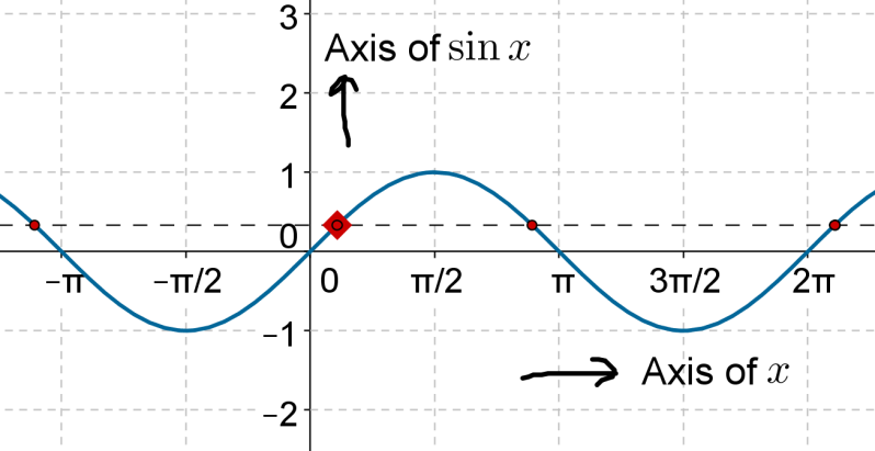 Axis of Sine x