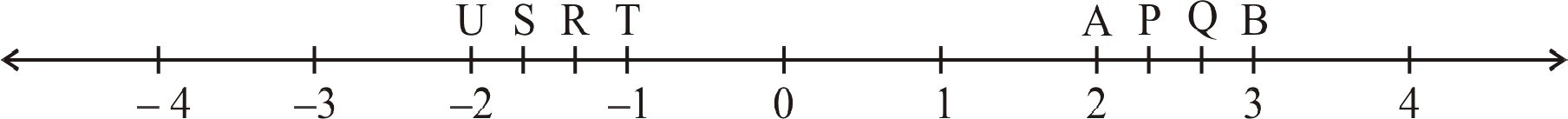 The points P, Q, R, S, T, U, A and B on the number line are such that, TR = RS = SU and AP = PQ = QB. Name the rational numbers represented by P, Q, R and S.