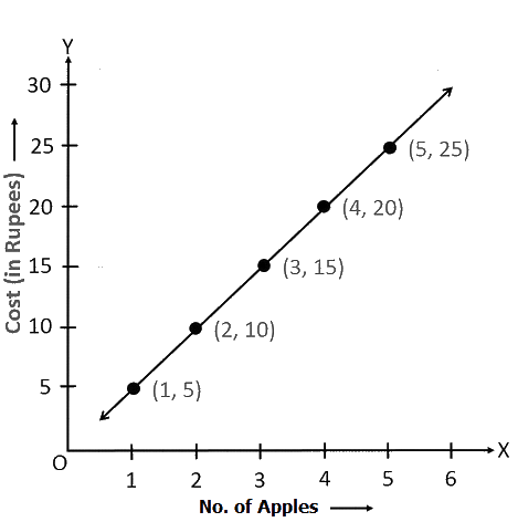Draw the graphs for the following tables of values, with suitable scales on the axes.