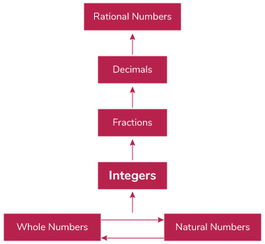 Flow chart for integers