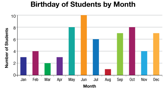 A bar graph which shows the number of birthdays in a month for a class.