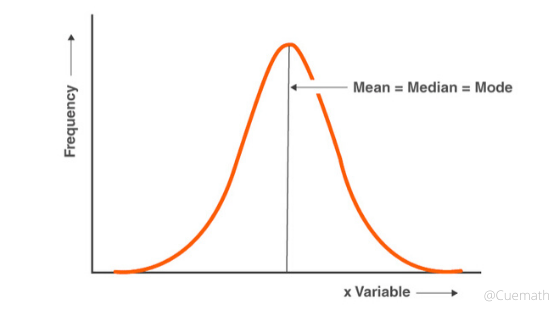 relation between mean median mode