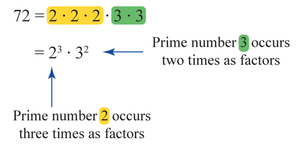 multiplying positive integers will give a composite number