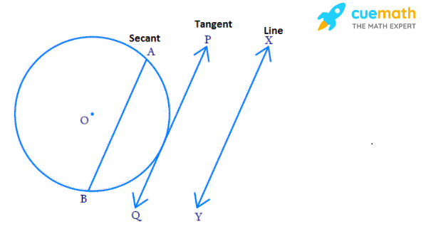 Draw a circle and two lines parallel to a given line such that one is a tangent and the other, a secant to the circle.