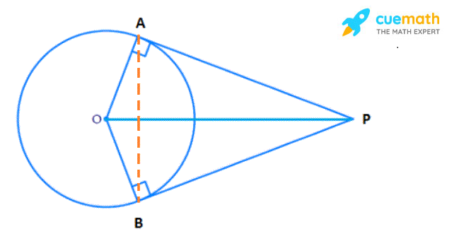 Prove that the angle between the two tangents drawn from an external point to a circle is supplementary to the angle subtended by the line-segment joining the points of contact at the centre.