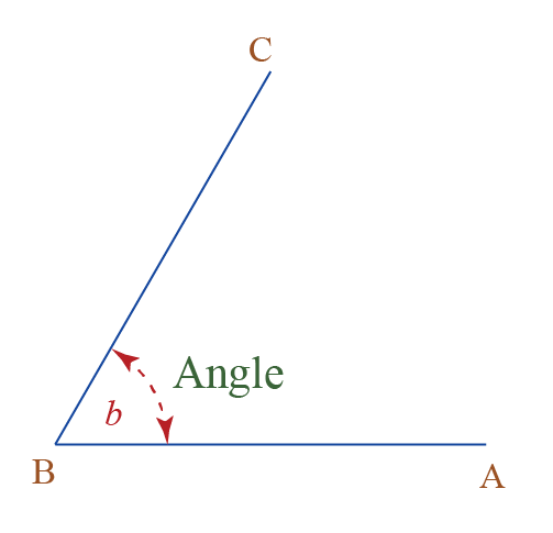 two lines intersect at a point to form an angle