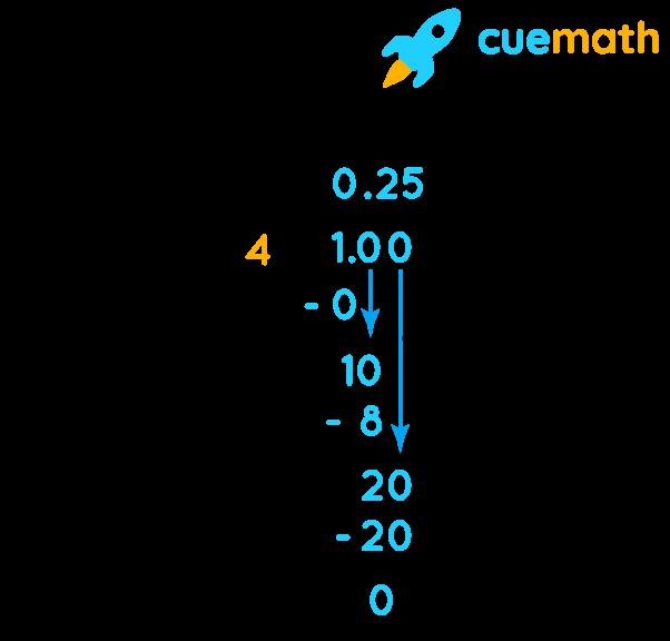 1/4 as decimal