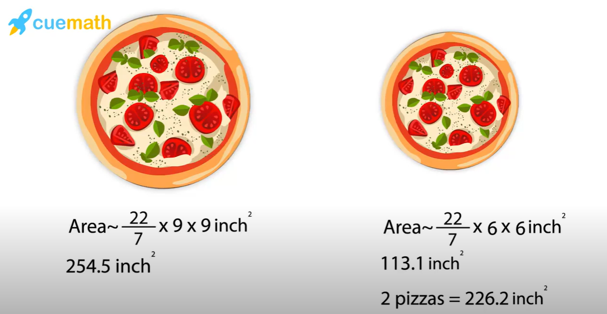 Area of regular and large pizza.