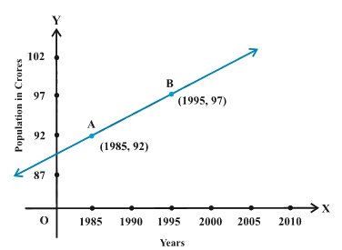 Consider the following population and year graph (Fig 10.10), find the slope of the line AB and using it, find what will be the population in the year 2010?