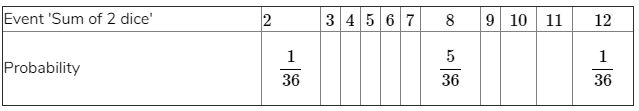 there are 11 possible outcomes 2, 3, 4, 5, 6, 7, 8, 9, 10, 11 and 12. Therefore, each of them has a probability