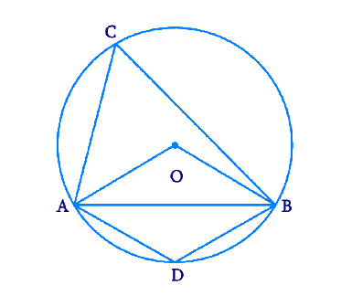 A chord of a circle is equal to the radius of the circle. Find the angle subtended by the chord at a point on the minor arc and also at a point on the major arc.