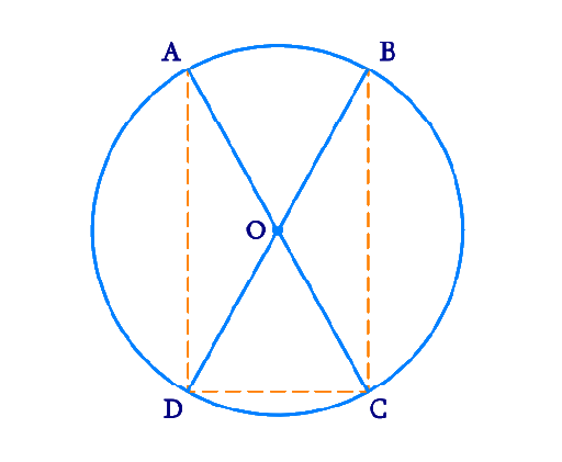 AC and BD are chords of a circle which bisect each other. Prove that (i) AC and BD are diameters, (ii) ABCD is a rectangle.