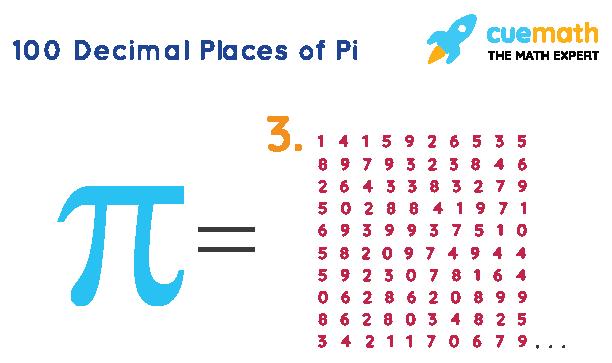 100 Decimal Places of Pi
