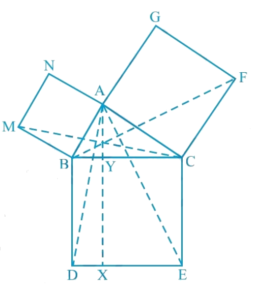 In Fig. 9.34, ABC is a right triangle right angled at A. BCED, ACFG and ABMN are squares on the sides BC, CA and AB respectively. Line segment AX ⊥ DE meets BC at Y. Show that:i) DMBC ≅ DABD ii) ar (BYXD) = 2ar (MBC) iii) ar (BYXD) = ar (ABMN) iv) ΔFCB ≅ ΔACE v) ar (CYXE) = 2ar (FCB) vi) ar (CYXE) = ar (ACFG) vii) ar (BCED) = ar (ABMN) + ar (ACFG) Note: Result (vii) is the famous Theorem of Pythagoras. You shall learn a simpler proof of this theorem in class X.