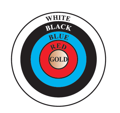 Fig. 12.3 depicts an archery target marked with its five scoring regions from the centre outwards as Gold, Red, Blue, Black and White. The diameter of the region representing Gold score is 21 cm and each of the other bands is 10.5 cm wide. Find the area of each of the five scoring regions.