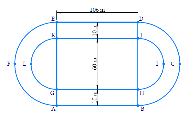 Fig. 12.26 depicts a racing track whose left and right ends are semicircular. The distance between the two inner parallel line segments is 60 m and they are each 106 m long. If the track is 10 m wide, find : (i) the distance around the track along its inner edge (ii) the area of the track.