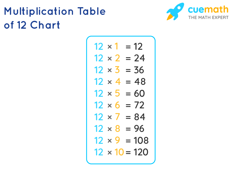 Table of 12