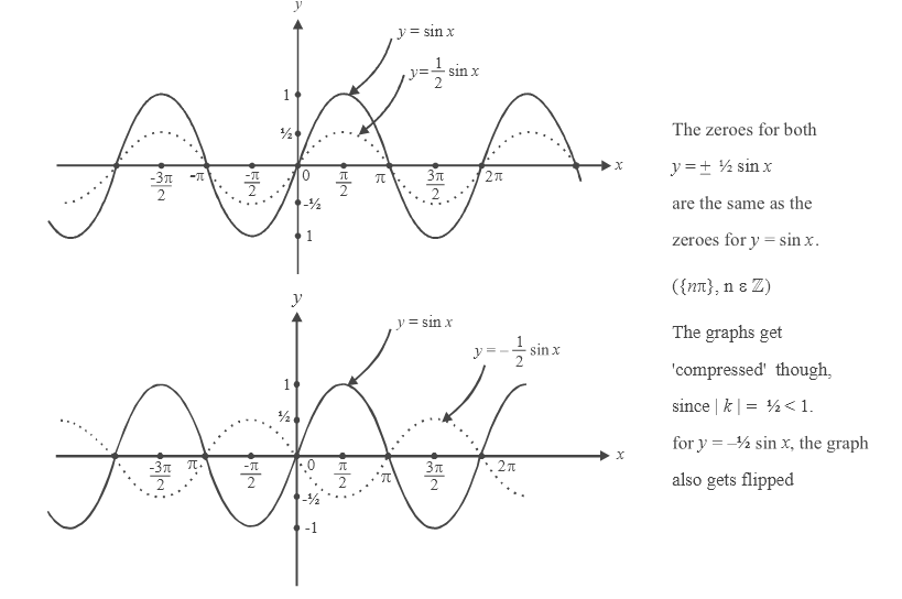Translating And Scaling In Graphing Modified Functions What Is Translating And Scaling In Graphing Modified Functions Examples Solutions Cuemath
