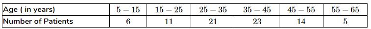 The following table shows the ages of the patients admitted in a hospital during a year