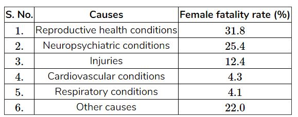 A survey conducted by an organization for the cause of illness and death among the women between the ages 15 - 44 (in years) worldwide, found the following figures (in %): i) Represent the information given above graphically, ii) Which condition is the major cause of women's ill health and death worldwide? iii) Try to find out, with the help of your teacher, any two factors which play a major role in the cause in (ii) above being the major cause.