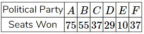 Given below are the seats won by different political parties in the polling outcome of a state assembly elections
