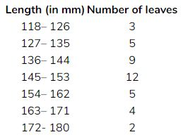 The length of 40 leaves of a plant are measured correct to one millimetre, and the obtained data is represented in the following table: