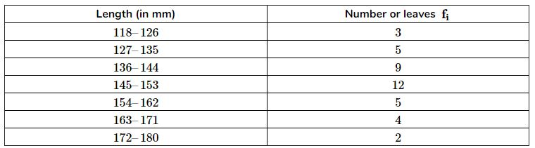 The lengths of 40 leaves of a plant are measured correct to the nearest millimetre, and the data obtained is represented in the following table: