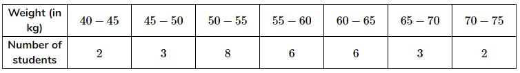 The distribution below gives the weights of 30 students of a class