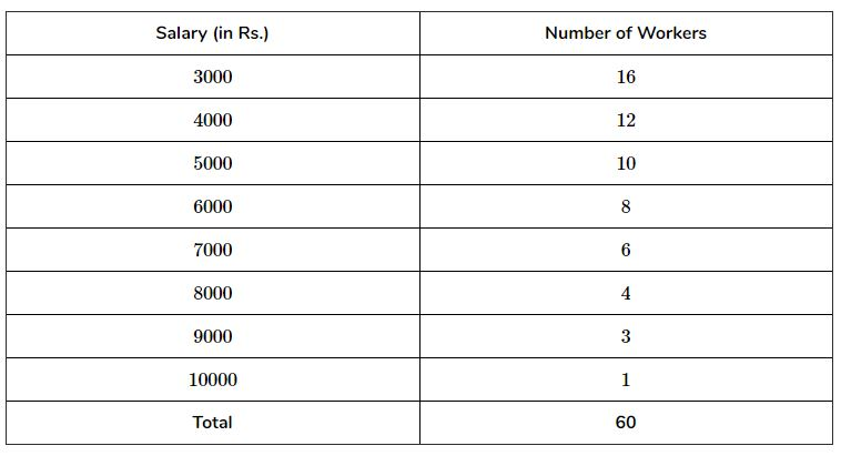 Find the mean salary of 60 workers of a factory from the following table: