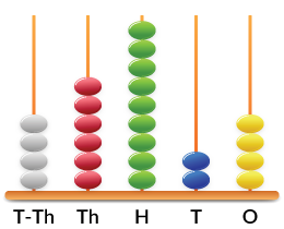 Abacus showing a number