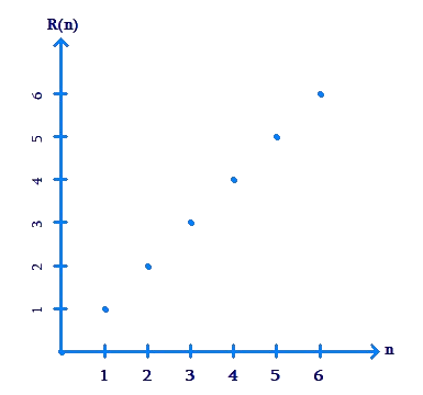 Plotted graph along axes - example 2