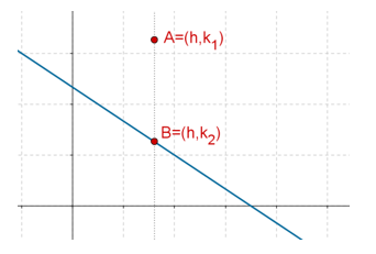 Upper half-plane equation graph