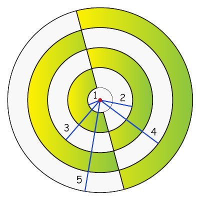 Area of the shaded region of a circle