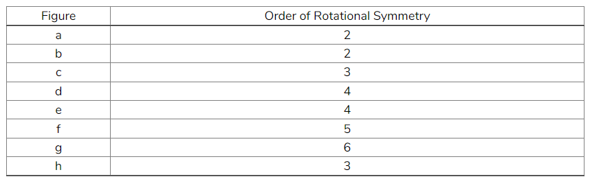Give the order of rotational symmetry