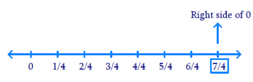 Represent these numbers on the number line(i) 7/4, (ii) -5/6