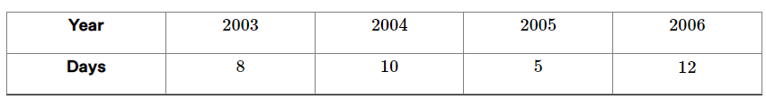 The number of days a hill side city received snow in different years.