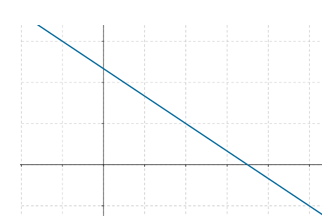 Half-plane equation graph