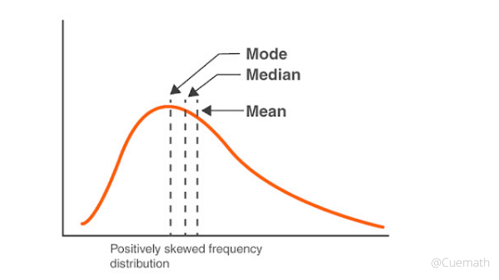 difference between mean median and mode