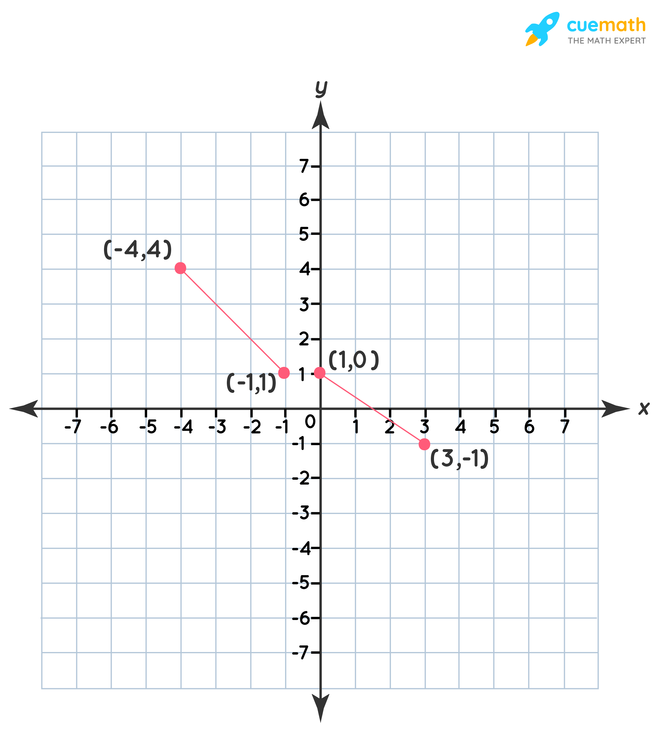 The graph of g(x)