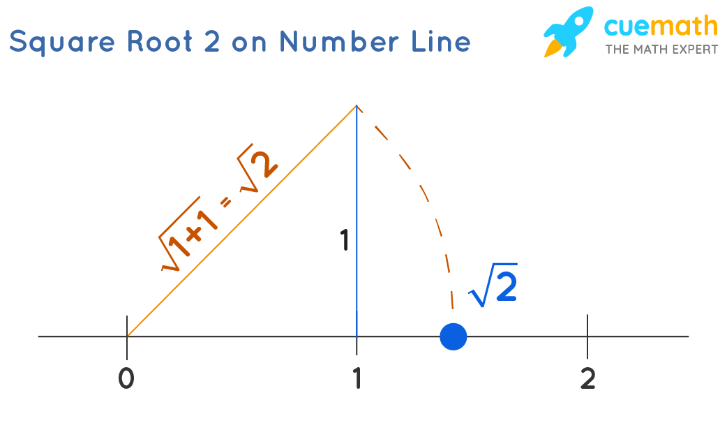 Root 2 an irrational number on number Line